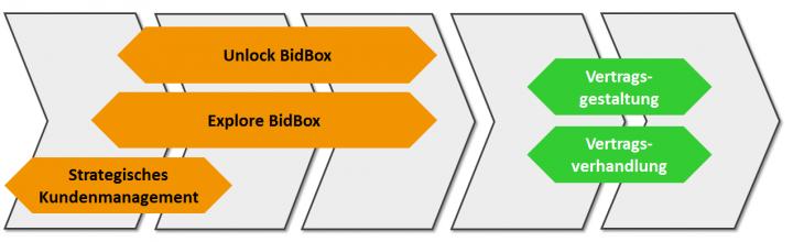 Zwei neue Seminare komplettieren BidBox<sup>®</sup>-Schulungsangebot