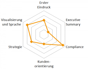 BidCheck-Diagramm