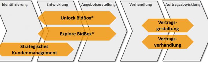 Verlosung Seminar Unlock BidBox 07-11-2017