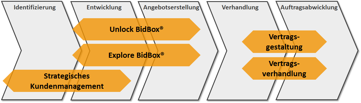 BidBox® Training-Porfolio